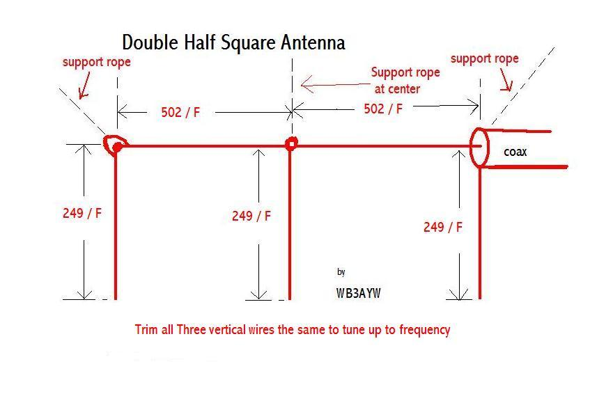 Double Half Square Antenna