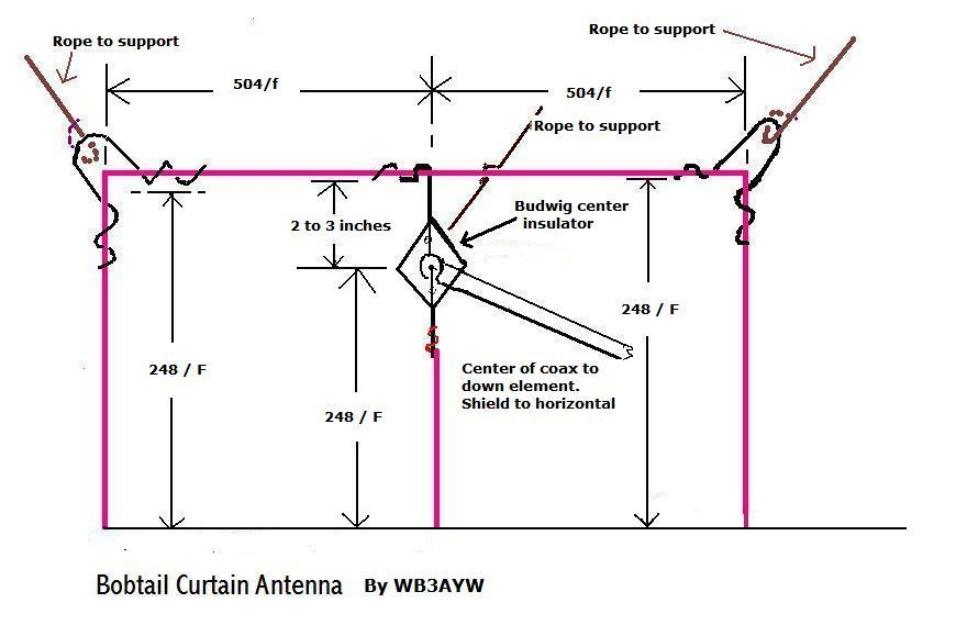 Bob Tail Curtain Antenna
